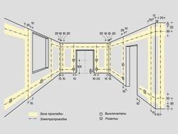 Основные правила электромонтажа электропроводки в помещениях в Балахне. Электромонтаж компанией Русский электрик